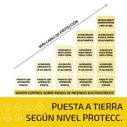 PUESTA A TIERRA SEGÚN NIVEL PROTECC.