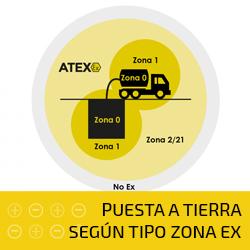 PUESTA A TIERRA SEGÚN TIPO ZONA EX